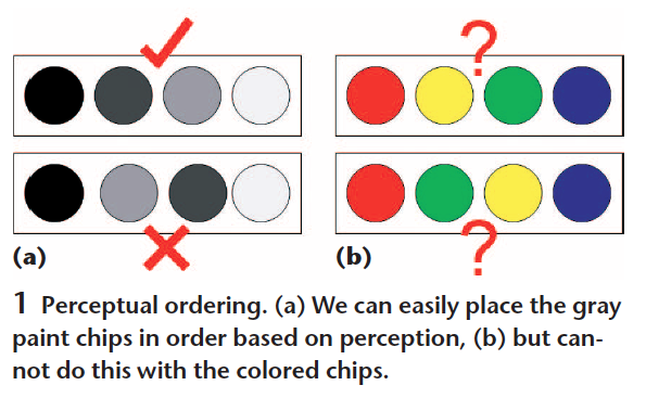 Perceptual ordering (a) We can easily place the gray paint chips in order base don perception, (b) but cannot do this with the colored chips.