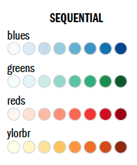 Sequential blues, greens, reds, ylorbr pallettes