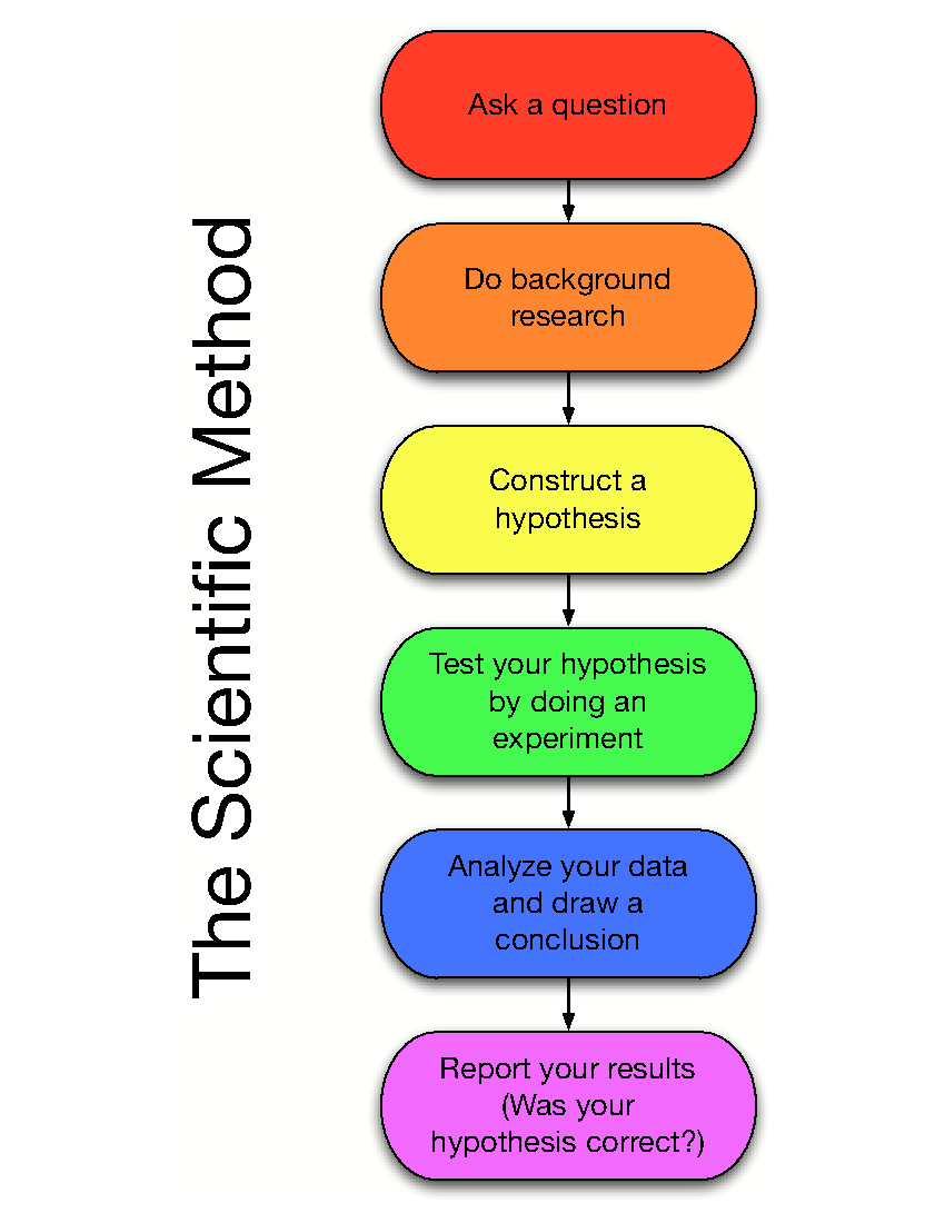 image showing scientific method
