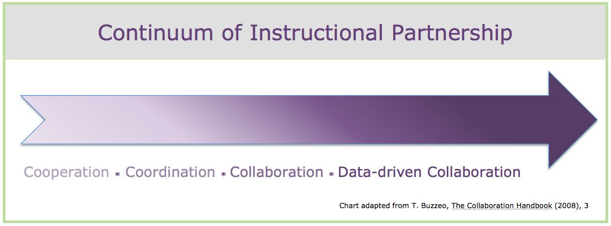 Continuum of Instructional Partnership