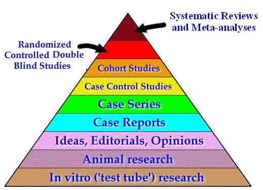 Evidence Based Medicine Pyramid
