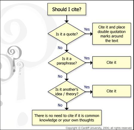 Should I cite?