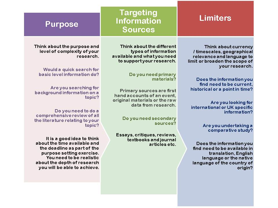 Purpose, types of information & limiters image
