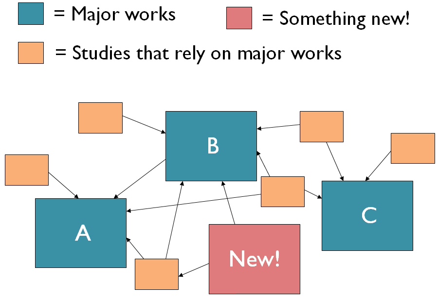 The new research is connected to major works and articles in a way that complements them without duplicating them.