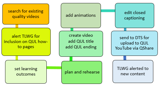 Screencast Process