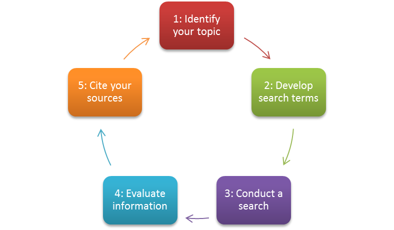 There are five steps in the research process.