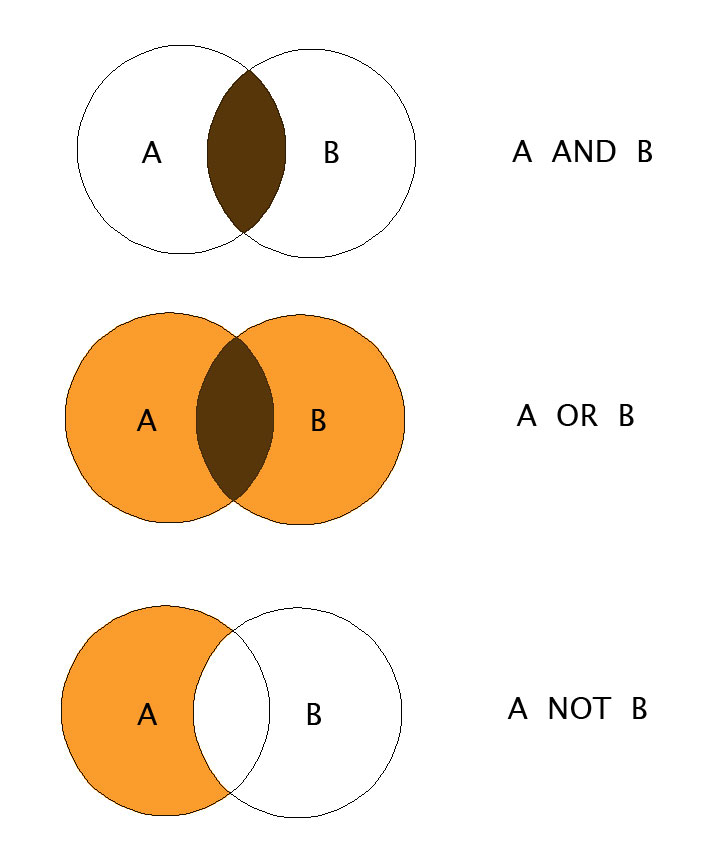 Venn diagram illustrating Boolean Logic for terms AND, OR, NOT