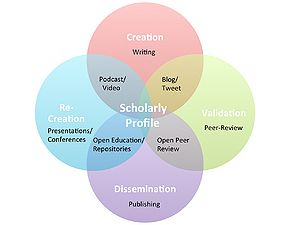 A visual representation of the highly linked scholarly profile and the role of altmetrics in such profiles