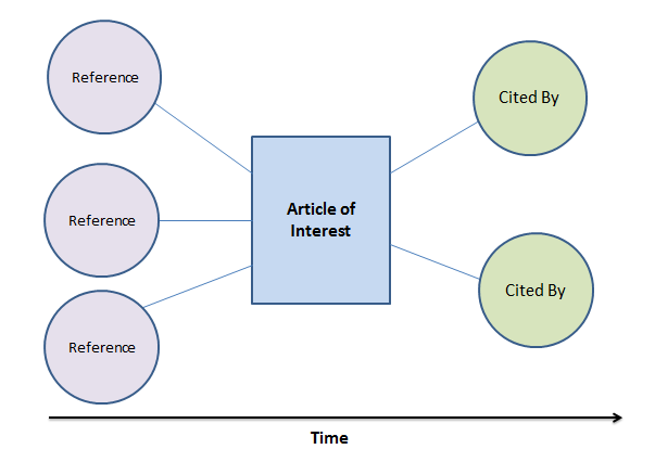 Image showing chain of citation:  references cited by article and then articles that cite that article