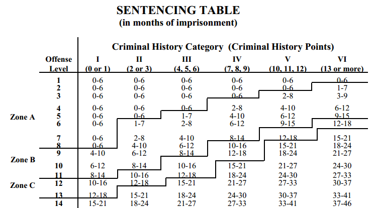 Sentencing Table (in months of imprisonment)
