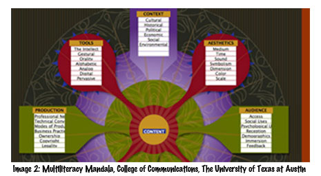 The Multiliteracy Mandala