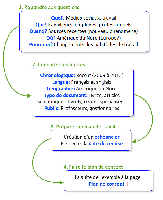 questions_recherche_exemple
