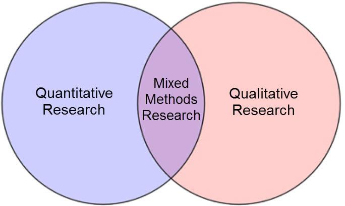 mixed methods venn diagram