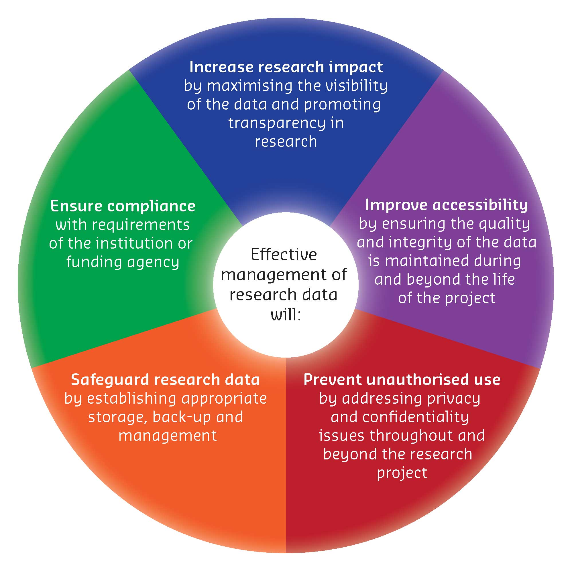 Data management cycle