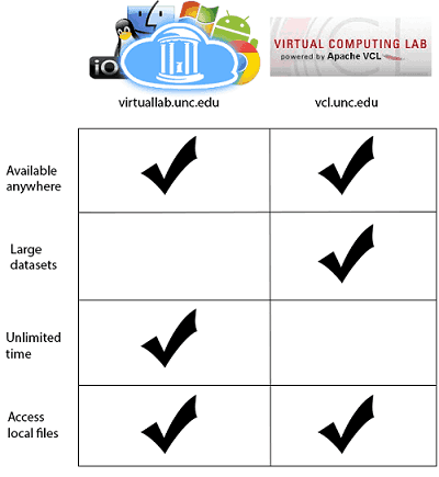 Comparison of vcl.unc.edu to virtuallab.unc.edu