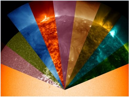 Hemisphere image of sun split into wavelength colors.