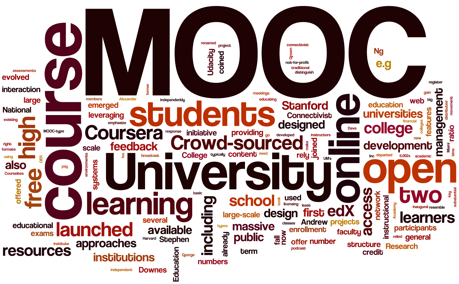 Word cloud in browns, maroons, and oranges with words like MOOC, course, college, crowd-sourced, college, etc.