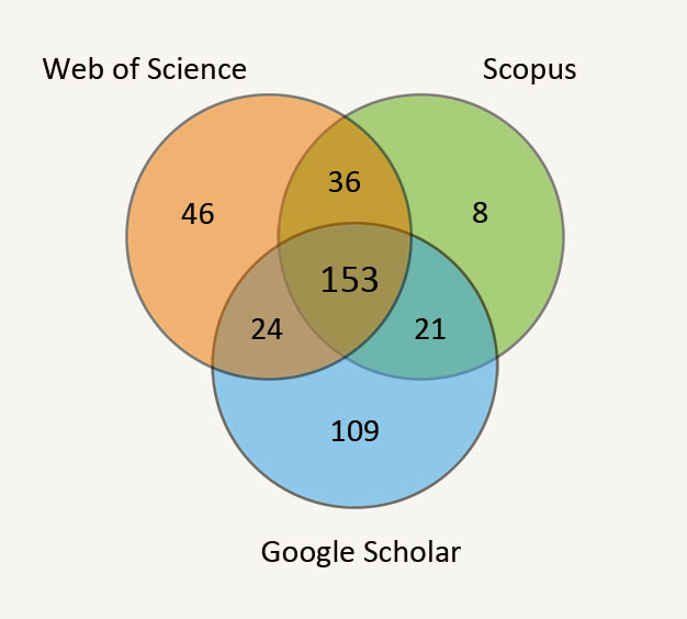 Distribution of citation between Web of Science, Scopus and Google Scholar