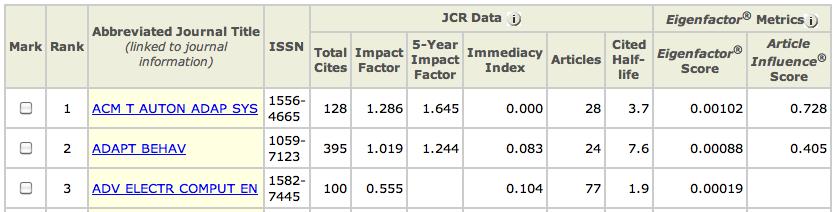 JCR CS results