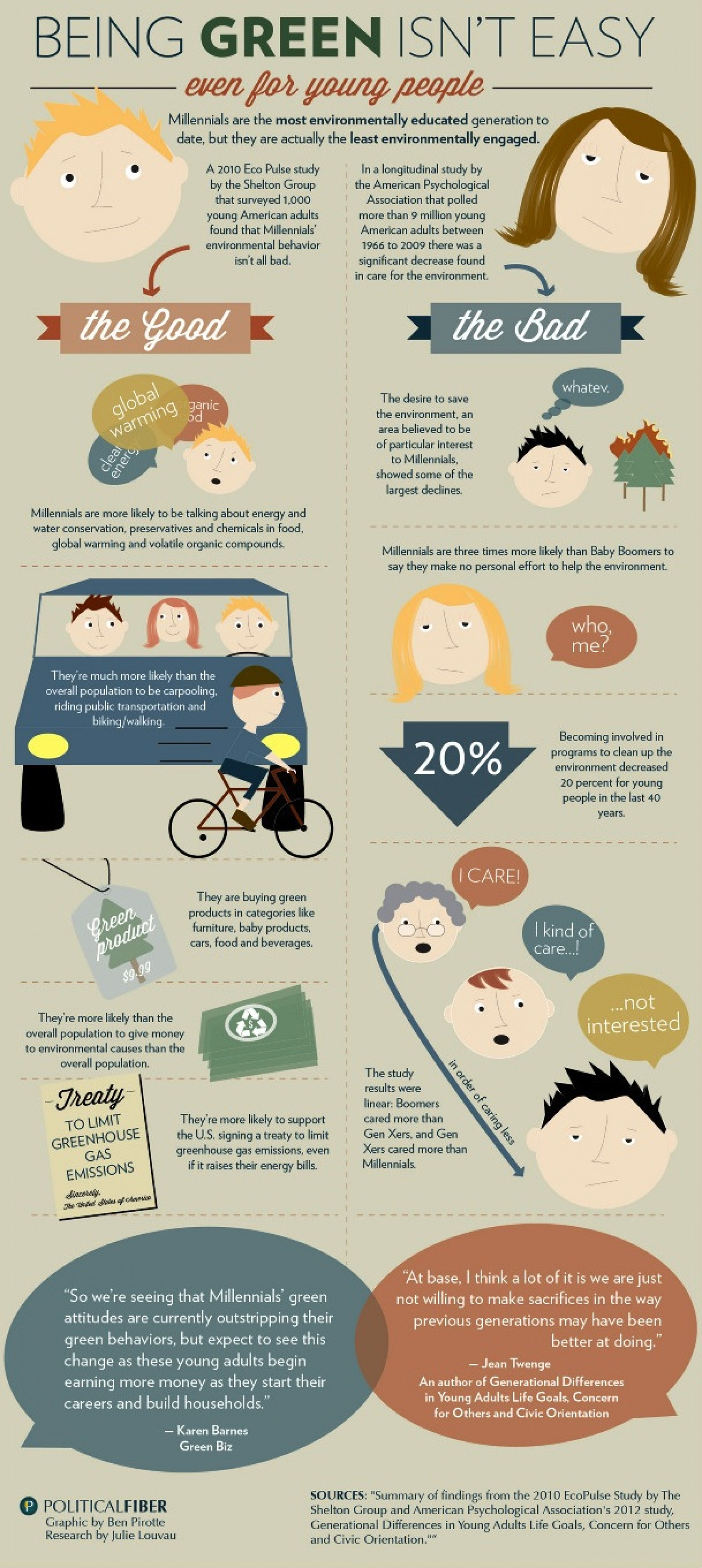 Being Green Infographic