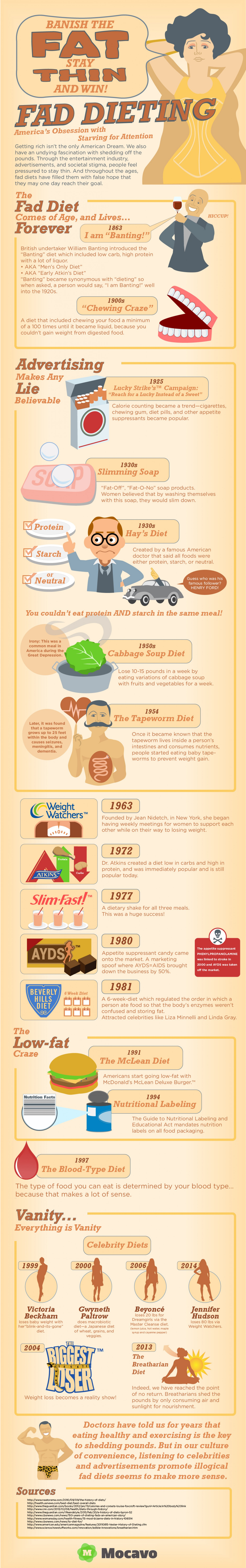 Dieting Infographic