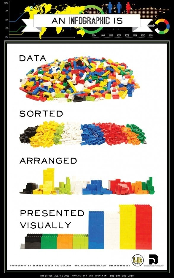 An Infographic is data sorted, arranged, and presented visually