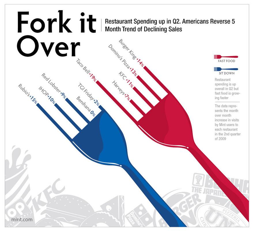 Restaurant Spending Infographic