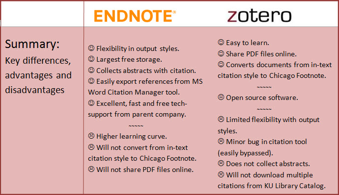 A summary of key differences between EndNote and Zotero. EndNote advantages include flexibility in output styles, largest free storage, collects abstracts with citation, easily exports references from MS Word citation manager tool and excellent, fast and free tech support. EndNote disadvantages include higher learning curve, will not share PDF files online and will not convert from an in-text citation style to Chicago Footnote style. Advantages for Zotero include that it is easy to learn, shares PDf files online and will convert from an in-text citation style to Chicago Footnote style. Zotero is open-source software, so tech support is forum-based. Zotero disadvantages include limited flexibility with output styles, a minor bug in the citation tool that is easily bypassed (instructions are included on this website) and that Zotero does not collect abstracts.