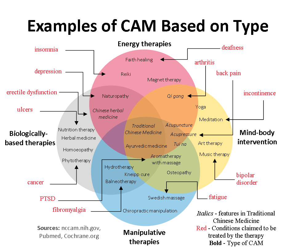 Types of CAM