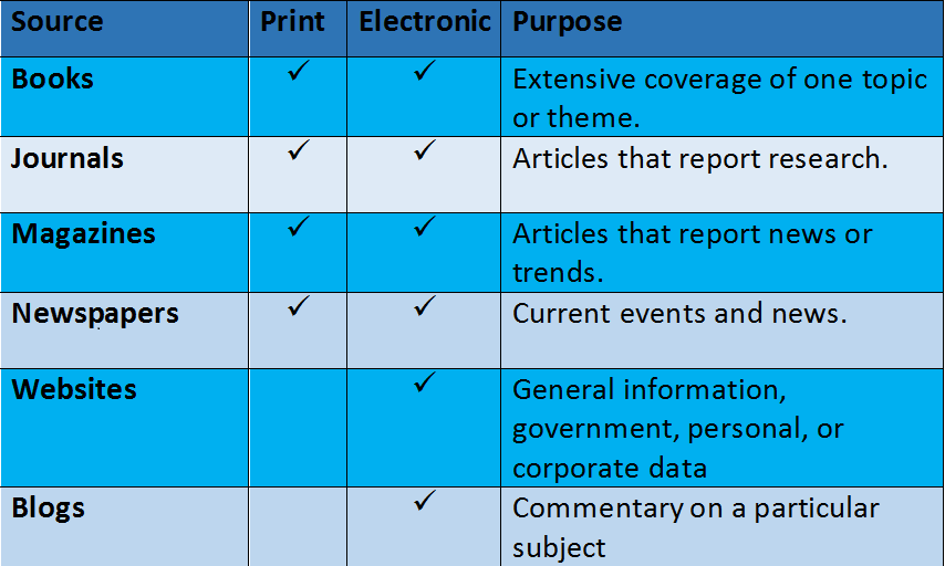 Chart comparing scholarly sources