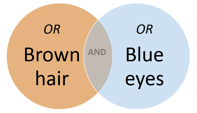 Venn diagram of AND OR example