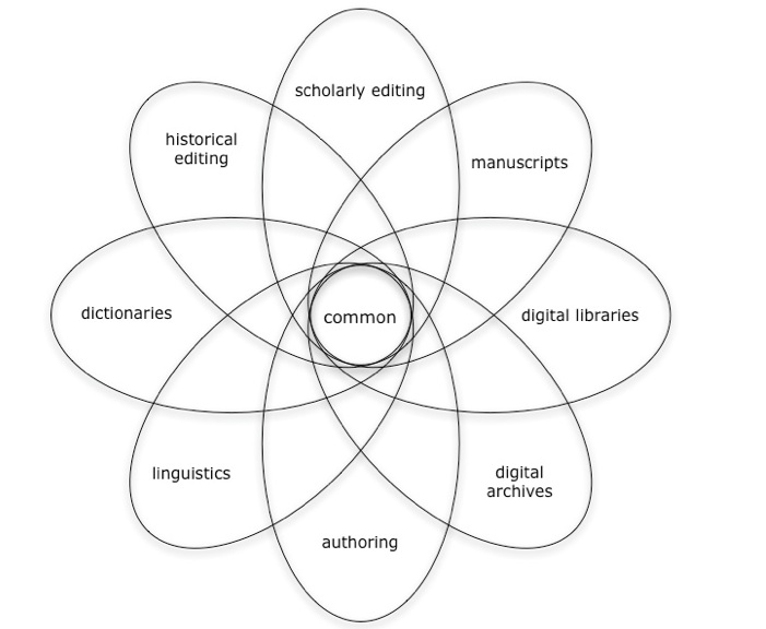 """An 8-part Venn diagram with the word """"common"""" at the center. Starting at the top, moving clockwise, the outer ellipses read, """"scholarly editing, manuscripts, digital libraries, digital archives, authoring, linguistics, dictionaries, historical editing."""""""