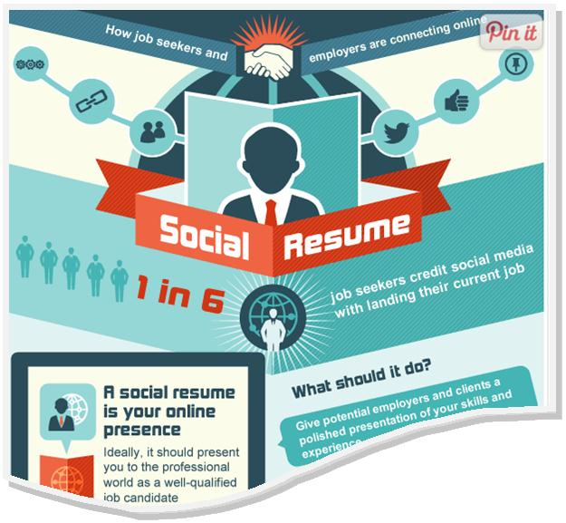 Social resume graphic
