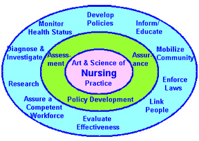 ASTDN Public Health Nursing Practice Model