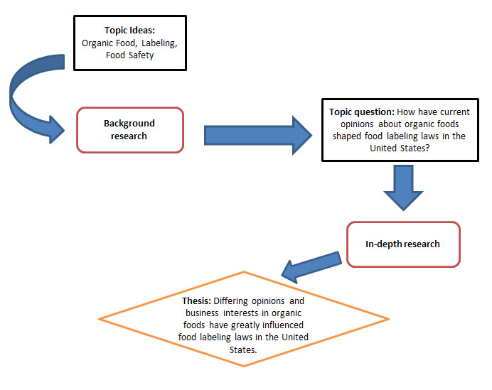 topic development flowchart