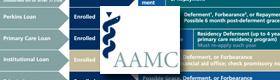 AAMC Loan Repayment Timeline