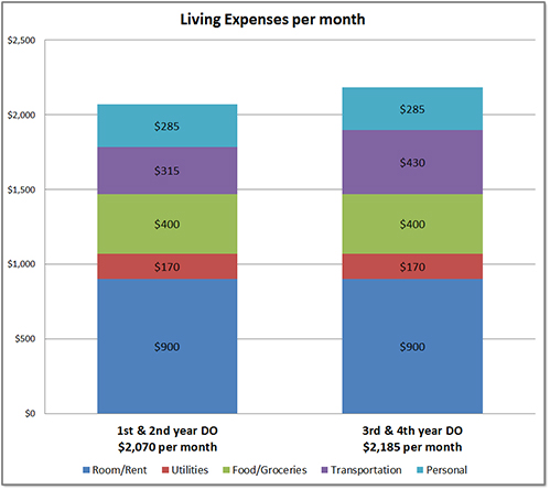 DO Monthly Living Expenses