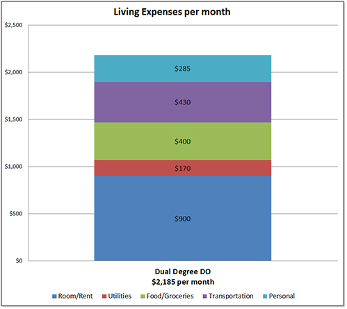 DO Dual Degree Monthly Living Expenses