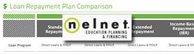 Nelnet Repayment Plan Comparison Table