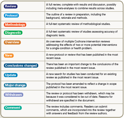 Table of types of documents