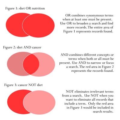 Venn diagrams of Boolean Combos