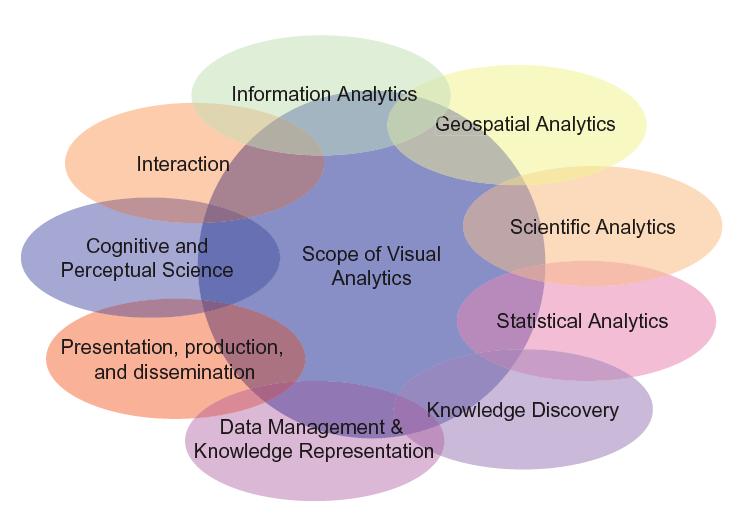 visual analytics (Keim et al, 2006)
