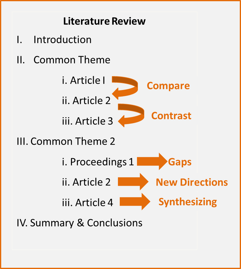 Lit Review Outline