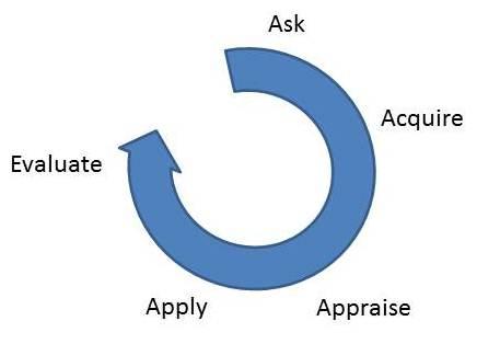 EBP Cycle