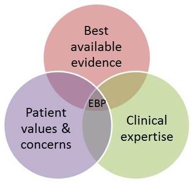 3 parts of EBP