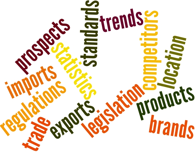 Industry research word cloud