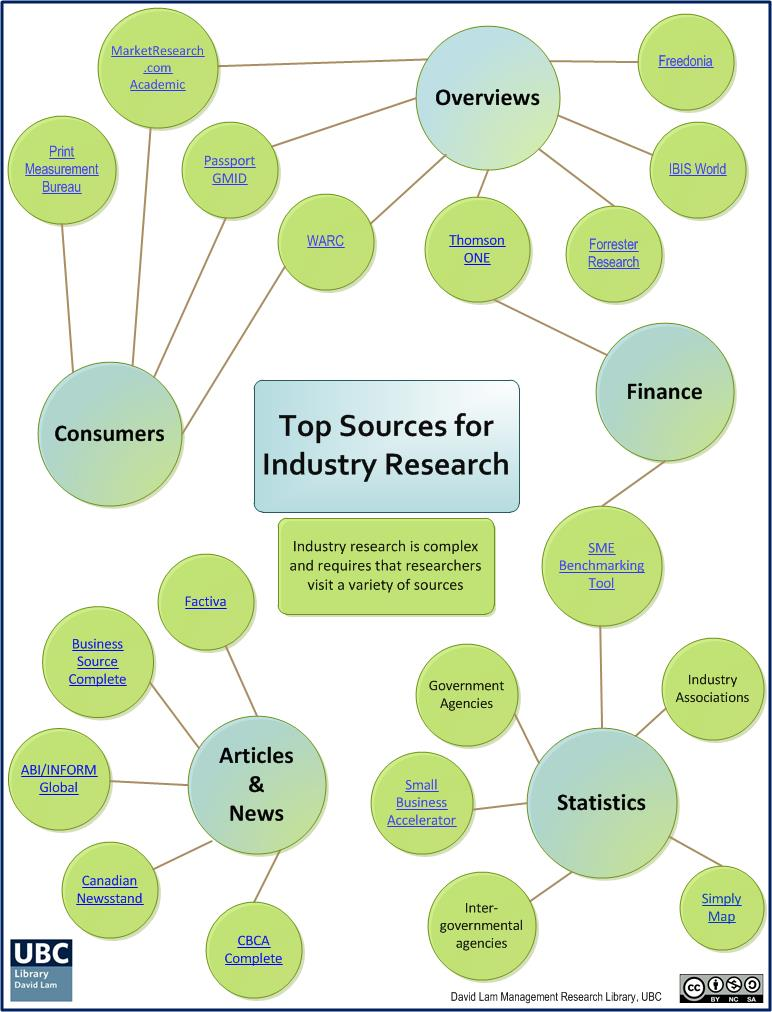industry research top sources infographic