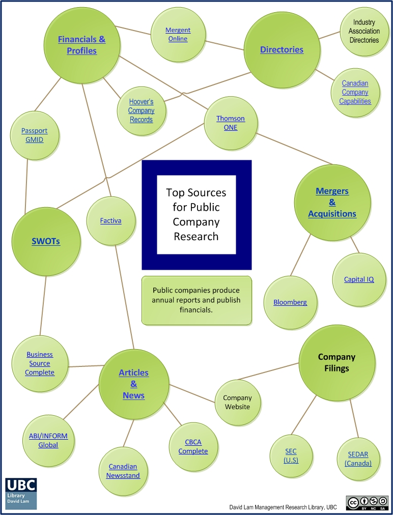 Top sources for Public company information inforgraphic