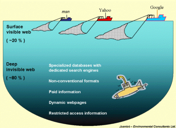 image of ocean with several boats with nets to demonstrate what each search engine can capture from the web
