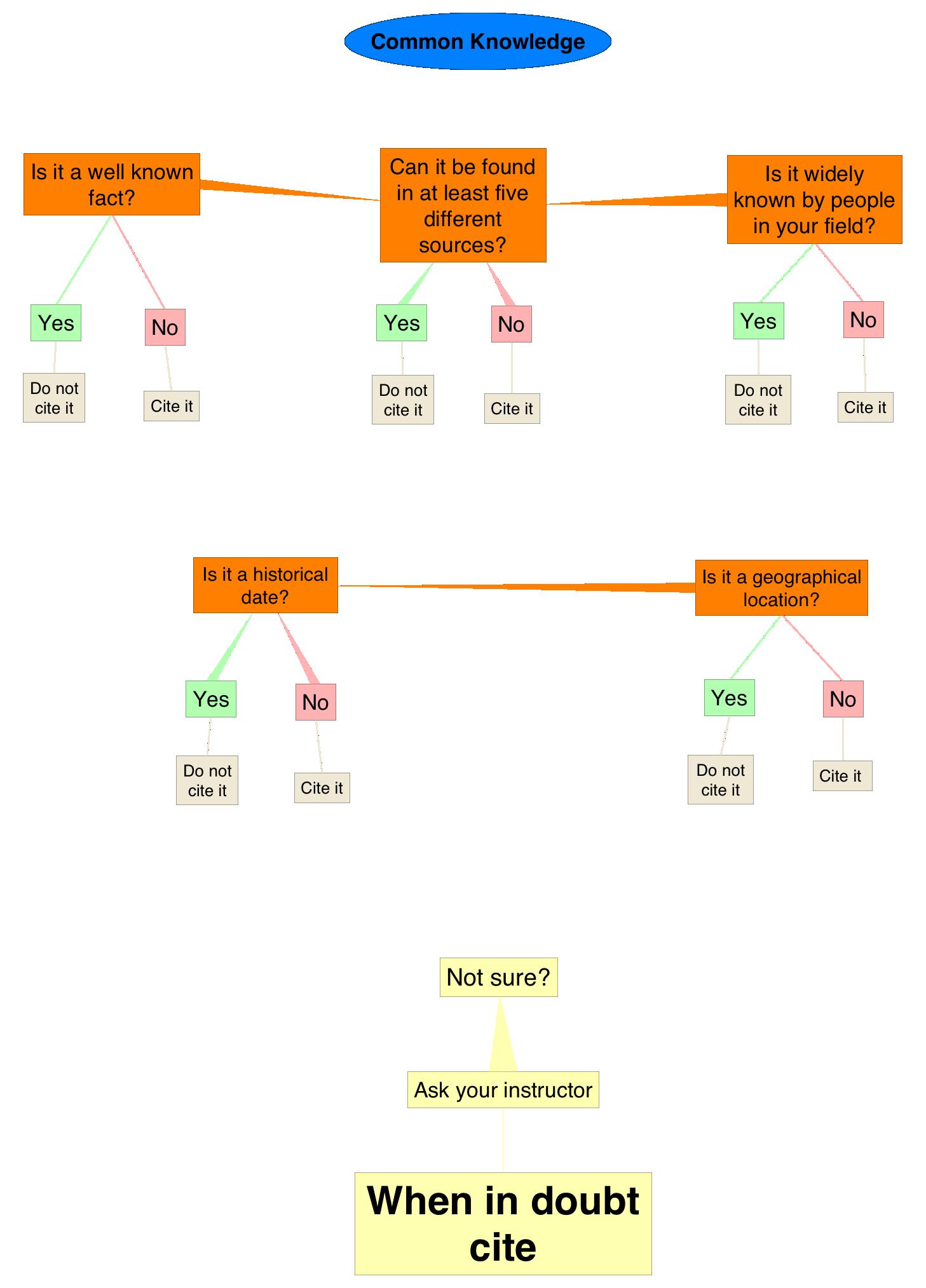 Flowchart describing common knowledge